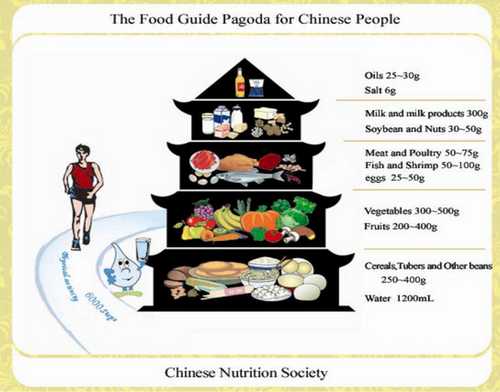 The Chinese Food Pagoda from fao.org